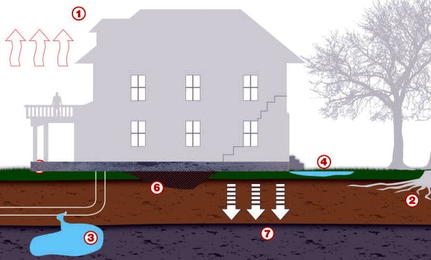 causes of foundation failure